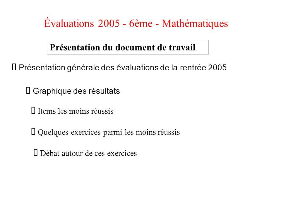 Évaluations 2005 - 6ème - Mathématiques Présentation du document de travail Présentation générale des évaluations de la rentrée 2005 Graphique des rés