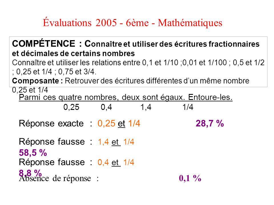 Évaluations 2005 - 6ème - Mathématiques COMPÉTENCE : C onnaître et utiliser des écritures fractionnaires et décimales de certains nombres Connaître et