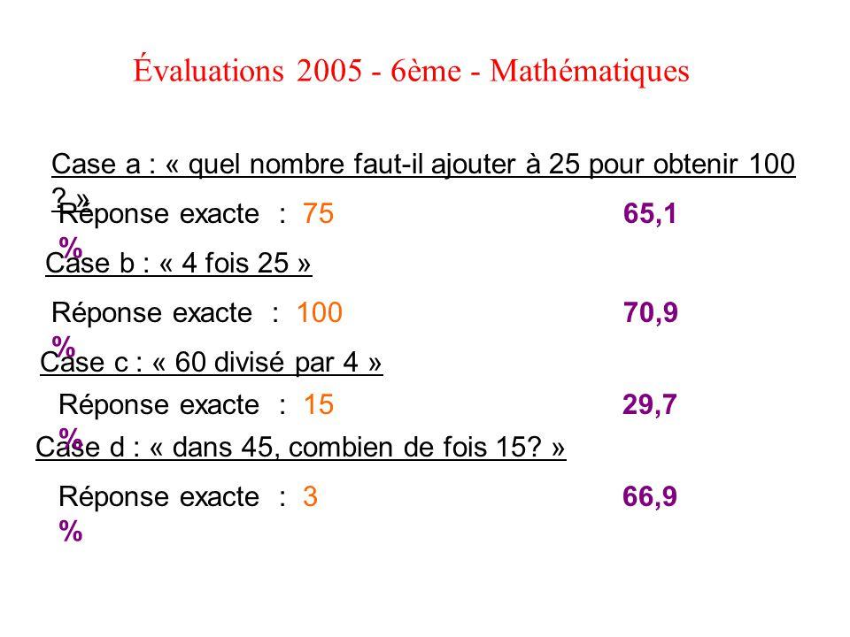 Évaluations 2005 - 6ème - Mathématiques Case a : « quel nombre faut-il ajouter à 25 pour obtenir 100 ? » Case b : « 4 fois 25 » Case c : « 60 divisé p
