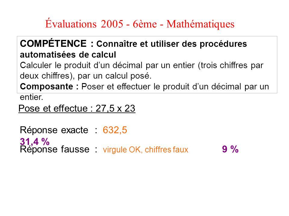 Évaluations 2005 - 6ème - Mathématiques COMPÉTENCE : Connaître et utiliser des procédures automatisées de calcul Calculer le produit dun décimal par u
