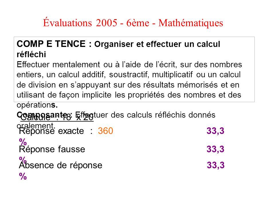 Évaluations 2005 - 6ème - Mathématiques Calcule : 18 x 20 COMP E TENCE : Organiser et effectuer un calcul réfléchi Effectuer mentalement ou à laide de