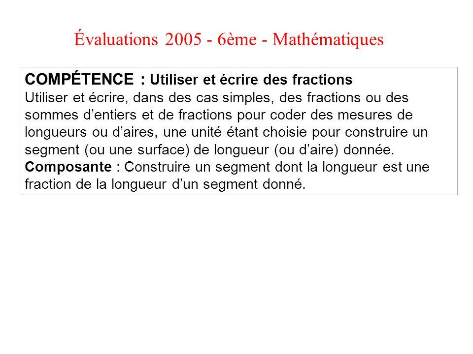 Évaluations 2005 - 6ème - Mathématiques COMPÉTENCE : Utiliser et écrire des fractions Utiliser et écrire, dans des cas simples, des fractions ou des s
