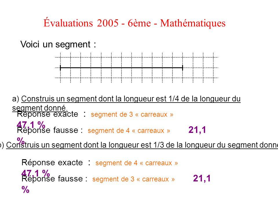 Voici un segment : Évaluations 2005 - 6ème - Mathématiques a) Construis un segment dont la longueur est 1/4 de la longueur du segment donné. b) Constr