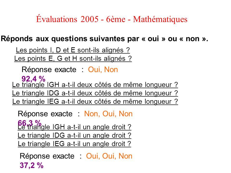 Évaluations 2005 - 6ème - Mathématiques Réponds aux questions suivantes par « oui » ou « non ». Les points I, D et E sont-ils alignés ? Les points E,