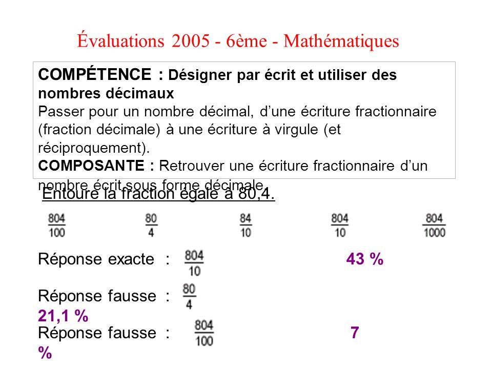 COMPÉTENCE : Désigner par écrit et utiliser des nombres décimaux Passer pour un nombre décimal, dune écriture fractionnaire (fraction décimale) à une