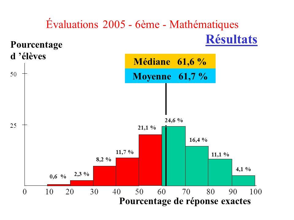 Pourcentage de réponse exactes Pourcentage d élèves 0 10 20 30 40 50 60 70 80 90 100 25 50 Médiane 61,6 % Moyenne 61,7 % 4,1 % 2,3 % 0,6 % 8,2 % 11,7