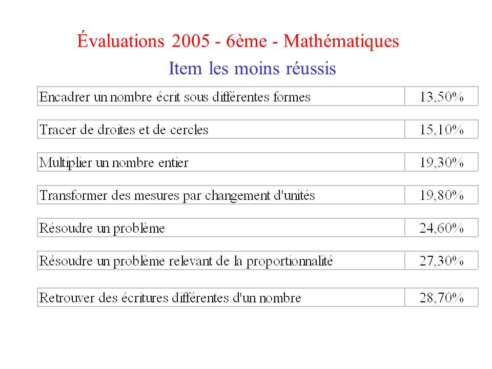 Évaluations 2005 - 6ème - Mathématiques Item les moins réussis