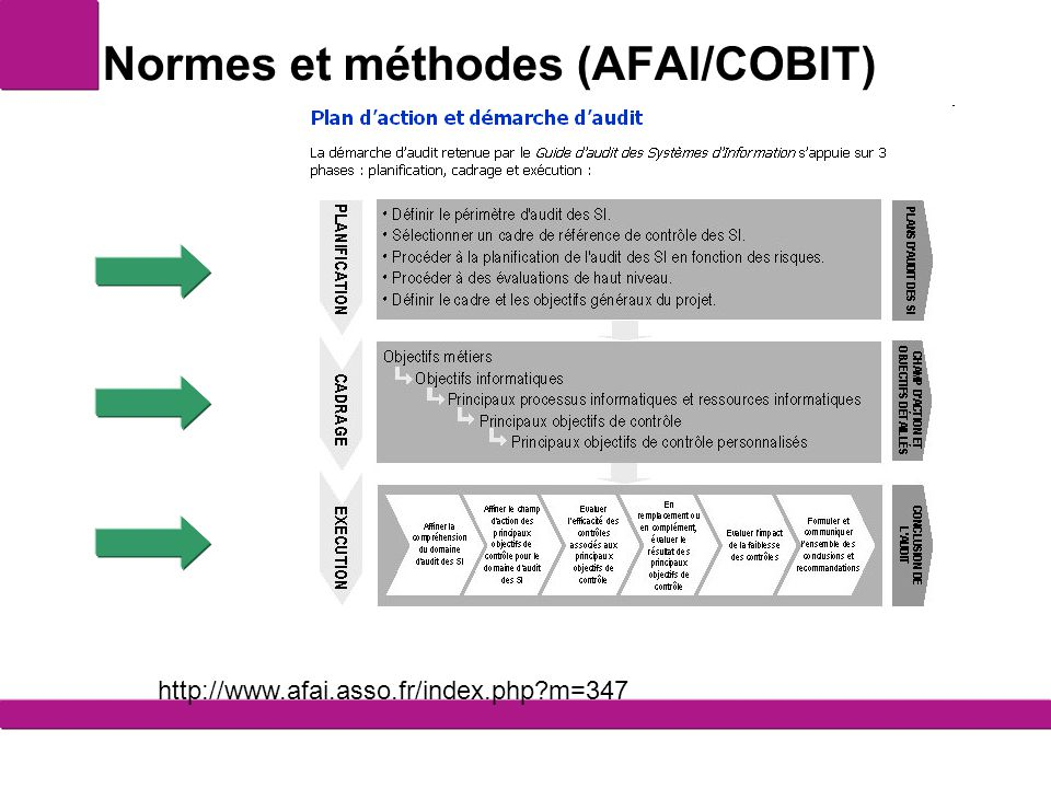 Normes et méthodes (AFAI/COBIT) http://www.afai.asso.fr/index.php?m=347