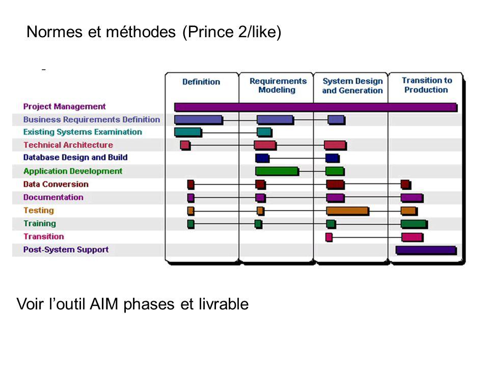Normes et méthodes (Prince 2/like) Voir loutil AIM phases et livrable