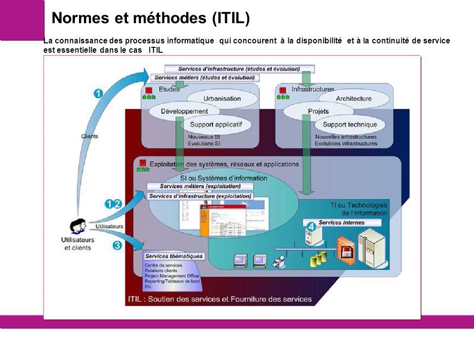 Normes et méthodes (ITIL) 6 La connaissance des processus informatique qui concourent à la disponibilité et à la continuité de service est essentielle dans le cas ITIL