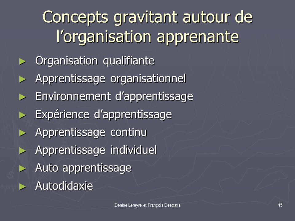 Denise Lemyre et François Despatis15 Concepts gravitant autour de lorganisation apprenante Organisation qualifiante Organisation qualifiante Apprentis