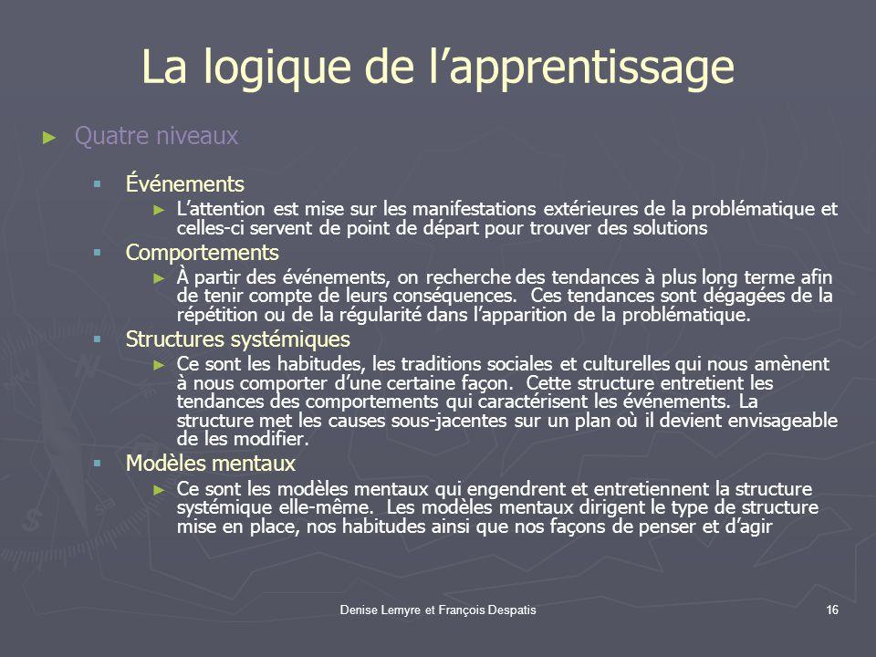 Denise Lemyre et François Despatis16 La logique de lapprentissage Quatre niveaux Événements Lattention est mise sur les manifestations extérieures de