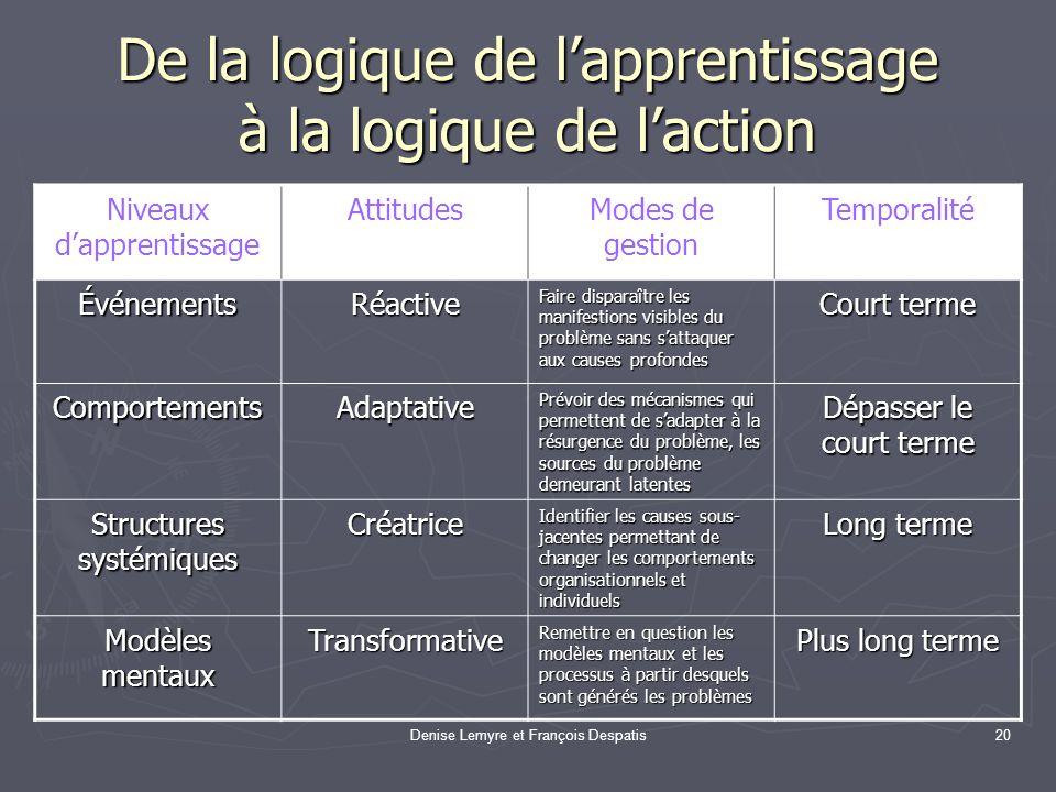Denise Lemyre et François Despatis20 De la logique de lapprentissage à la logique de laction Niveaux dapprentissage AttitudesModes de gestion Temporal