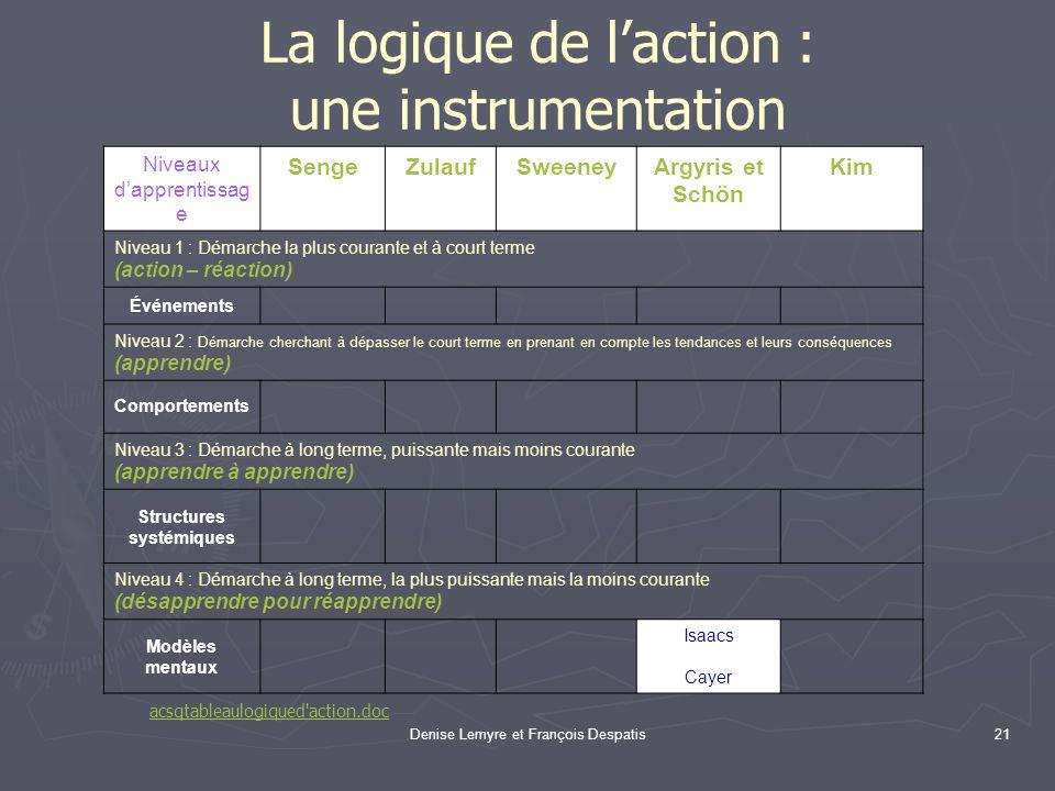 Denise Lemyre et François Despatis21 La logique de laction : une instrumentation Niveaux dapprentissag e SengeZulaufSweeneyArgyris et Schön Kim Niveau