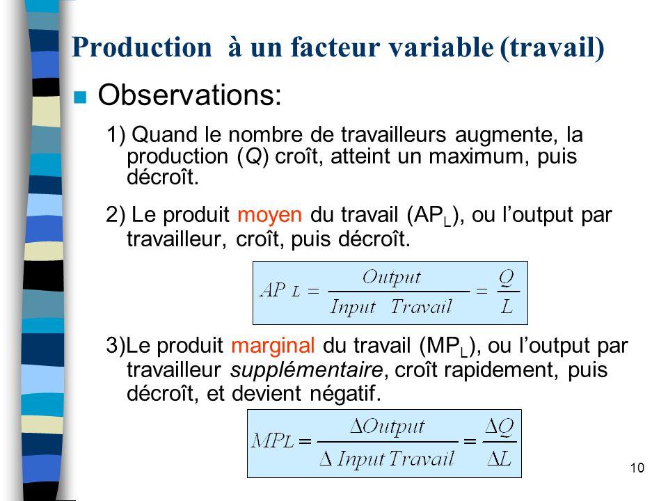 Cours 610 n Observations: 1) Quand le nombre de travailleurs augmente, la production (Q) croît, atteint un maximum, puis décroît.