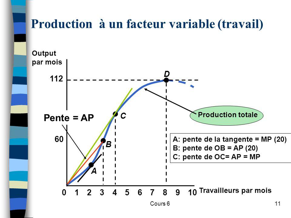 Cours 611 Production totale A: pente de la tangente = MP (20) B: pente de OB = AP (20) C: pente de OC= AP = MP Travailleurs par mois Output par mois 60 112 023456789101 A B C D Production à un facteur variable (travail) Pente = AP