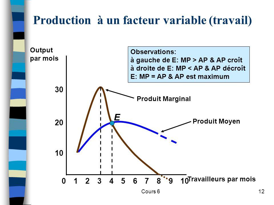 Cours 612 Produit Moyen Production à un facteur variable (travail) 8 10 20 02345679101 30 E Produit Marginal Observations: à gauche de E: MP > AP & AP croît à droite de E: MP < AP & AP décroît E: MP = AP & AP est maximum Travailleurs par mois Output par mois