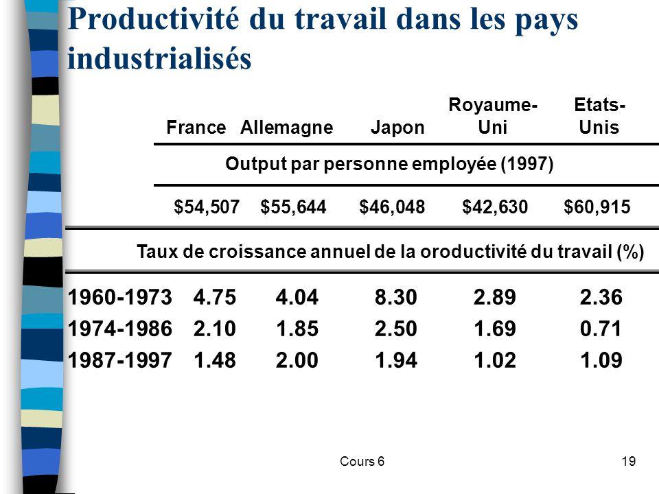 Cours 619 Productivité du travail dans les pays industrialisés 1960-19734.754.048.302.892.36 1974-19862.101.852.501.690.71 1987-19971.482.001.941.021.09 Royaume-Etats- FranceAllemagneJaponUniUnis Taux de croissance annuel de la oroductivité du travail (%) $54,507$55,644$46,048$42,630$60,915 Output par personne employée (1997)