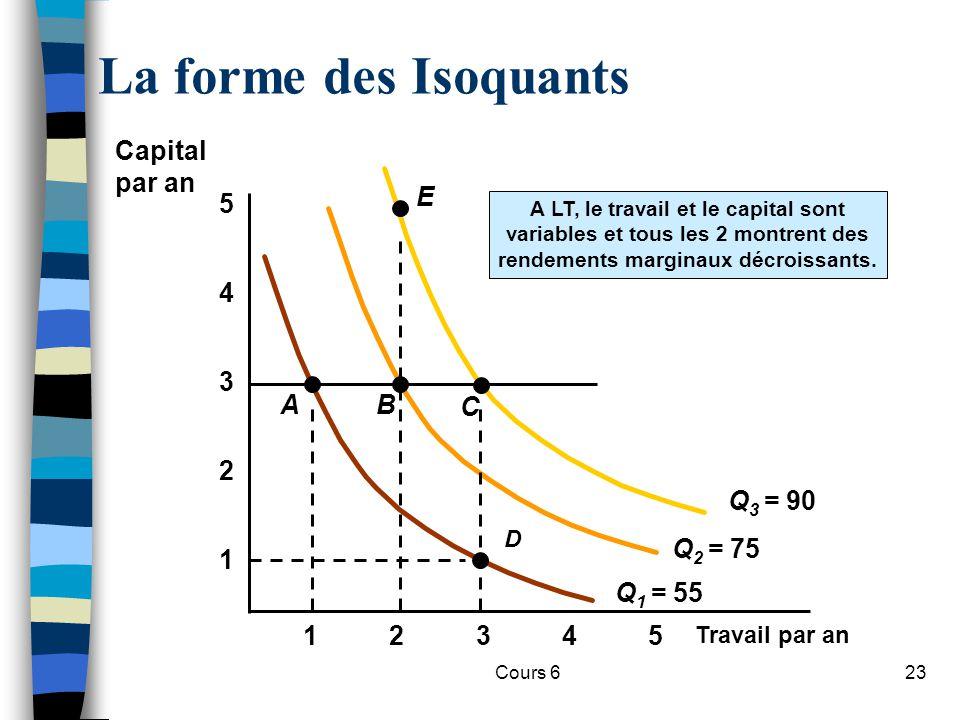Cours 623 La forme des Isoquants Travail par an 1 2 3 4 12345 5 A LT, le travail et le capital sont variables et tous les 2 montrent des rendements marginaux décroissants.