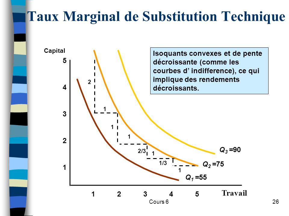 Cours 626 Taux Marginal de Substitution Technique Travail 1 2 3 4 12345 5 Capital Isoquants convexes et de pente décroissante (comme les courbes d indifference), ce qui implique des rendements décroissants.