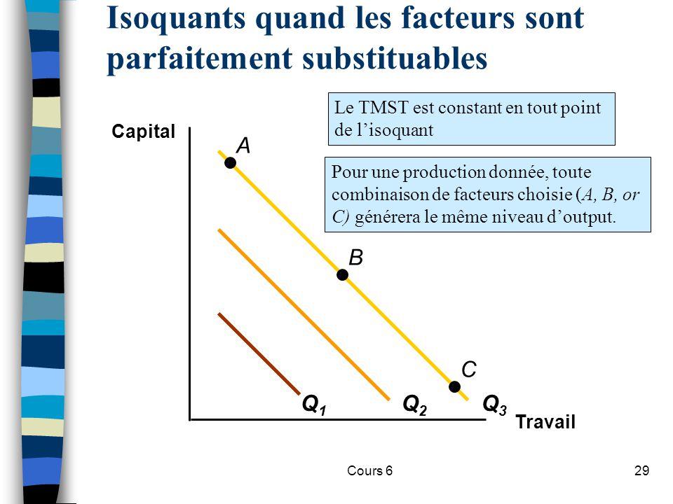 Cours 629 Isoquants quand les facteurs sont parfaitement substituables Travail Capital Q1Q1 Q2Q2 Q3Q3 A B C Le TMST est constant en tout point de lisoquant Pour une production donnée, toute combinaison de facteurs choisie (A, B, or C) générera le même niveau doutput.