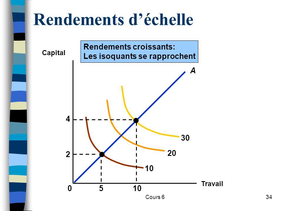 Cours 634 Rendements déchelle Travail Capital 10 20 30 Rendements croissants: Les isoquants se rapprochent 510 2 4 0 A