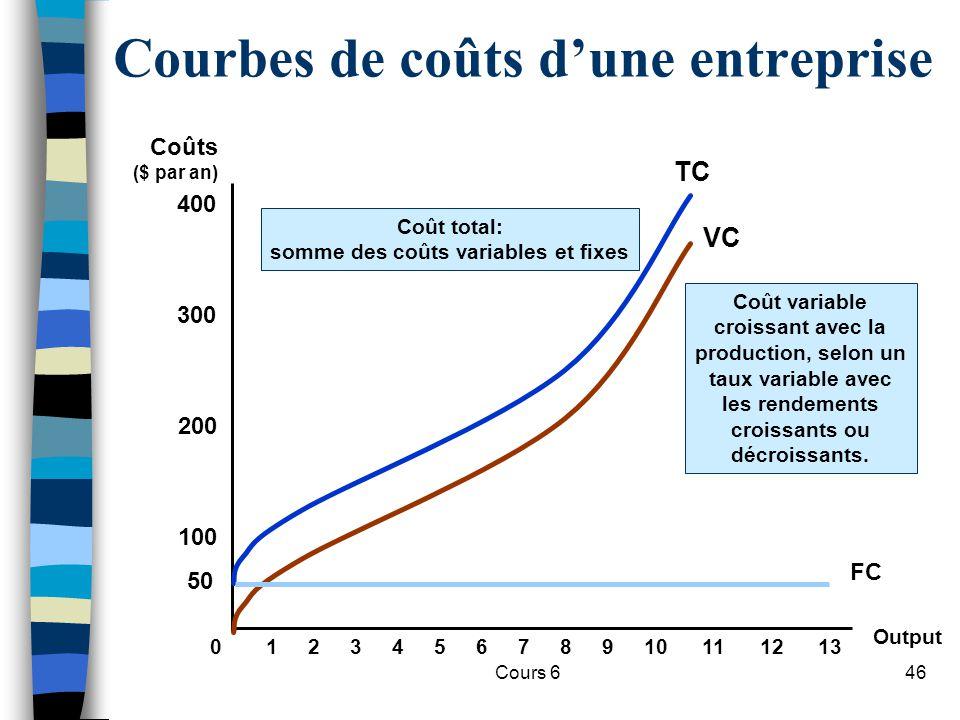 Cours 646 Courbes de coûts dune entreprise Output Coûts ($ par an) 100 200 300 400 012345678910111213 VC Coût variable croissant avec la production, selon un taux variable avec les rendements croissants ou décroissants.
