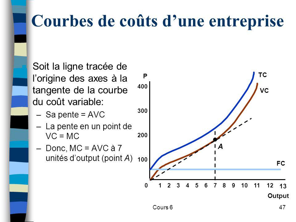 Cours 647 Courbes de coûts dune entreprise n Soit la ligne tracée de lorigine des axes à la tangente de la courbe du coût variable: –Sa pente = AVC –La pente en un point de VC = MC –Donc, MC = AVC à 7 unités doutput (point A) Output P 100 200 300 400 0123456789101112 13 FC VC A TC