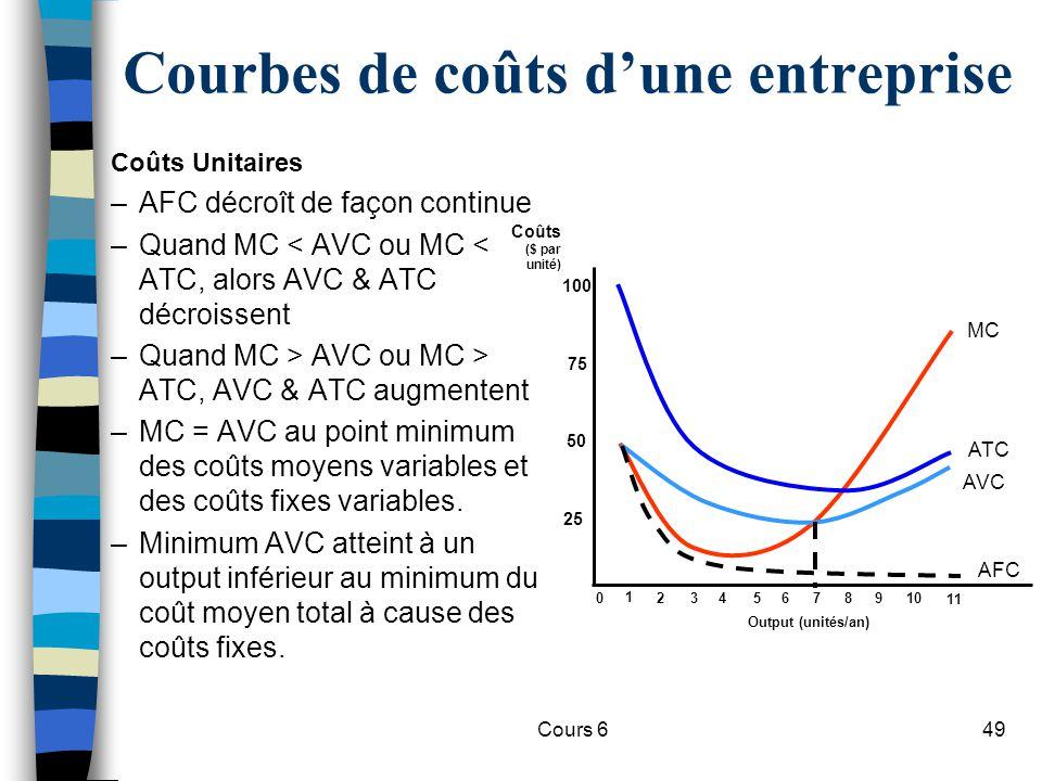 Cours 649 Courbes de coûts dune entreprise Coûts Unitaires –AFC décroît de façon continue –Quand MC < AVC ou MC < ATC, alors AVC & ATC décroissent –Quand MC > AVC ou MC > ATC, AVC & ATC augmentent –MC = AVC au point minimum des coûts moyens variables et des coûts fixes variables.