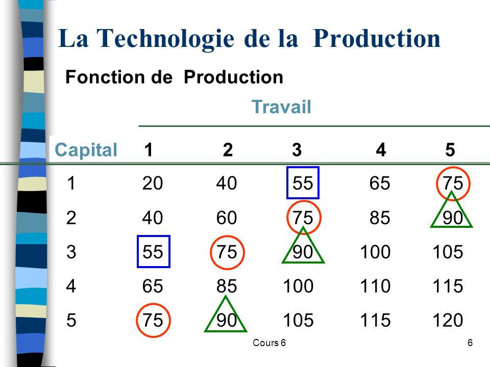 Cours 617 Effet dune amélioration technologique Travail par période Output par période 50 100 023456789101 A O1O1 C O3O3 O2O2 B La productivité du travail peut saméliorer suite à des progrès technologiques, même si un procédé donné montre des rendements marginaux décroissants.