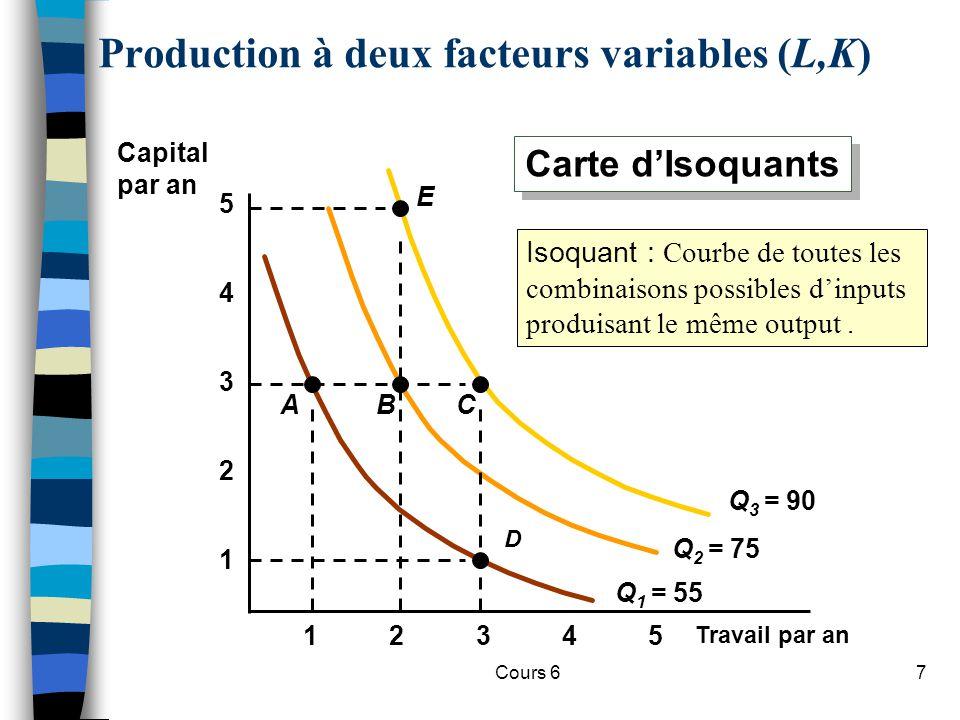 Cours 67 Production à deux facteurs variables (L,K) Travail par an 1 2 3 4 12345 5 Q 1 = 55 A D B Q 2 = 75 Q 3 = 90 C E Capital par an Carte dIsoquants Isoquant : Courbe de toutes les combinaisons possibles dinputs produisant le même output.