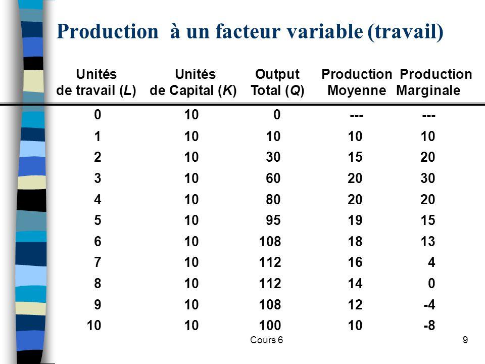 Cours 630 Fonction de production en proportions fixes Travail Capital L1L1 K1K1 Q1Q1 Q2Q2 Q3Q3 A B C Pas de substitution possible.
