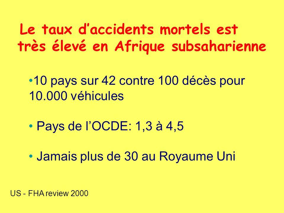 10 pays sur 42 contre 100 décès pour 10.000 véhicules Pays de lOCDE: 1,3 à 4,5 Jamais plus de 30 au Royaume Uni Le taux daccidents mortels est très élevé en Afrique subsaharienne US - FHA review 2000
