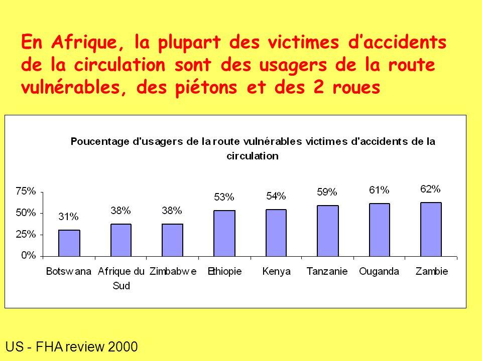 En Afrique, la plupart des victimes daccidents de la circulation sont des usagers de la route vulnérables, des piétons et des 2 roues US - FHA review 2000