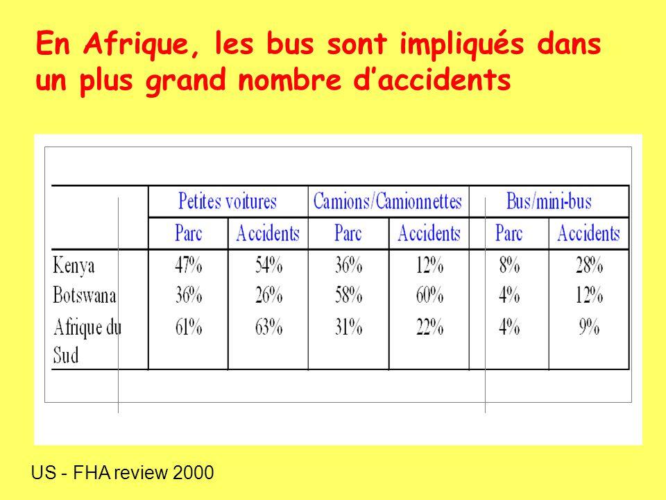 En Afrique, les bus sont impliqués dans un plus grand nombre daccidents US - FHA review 2000
