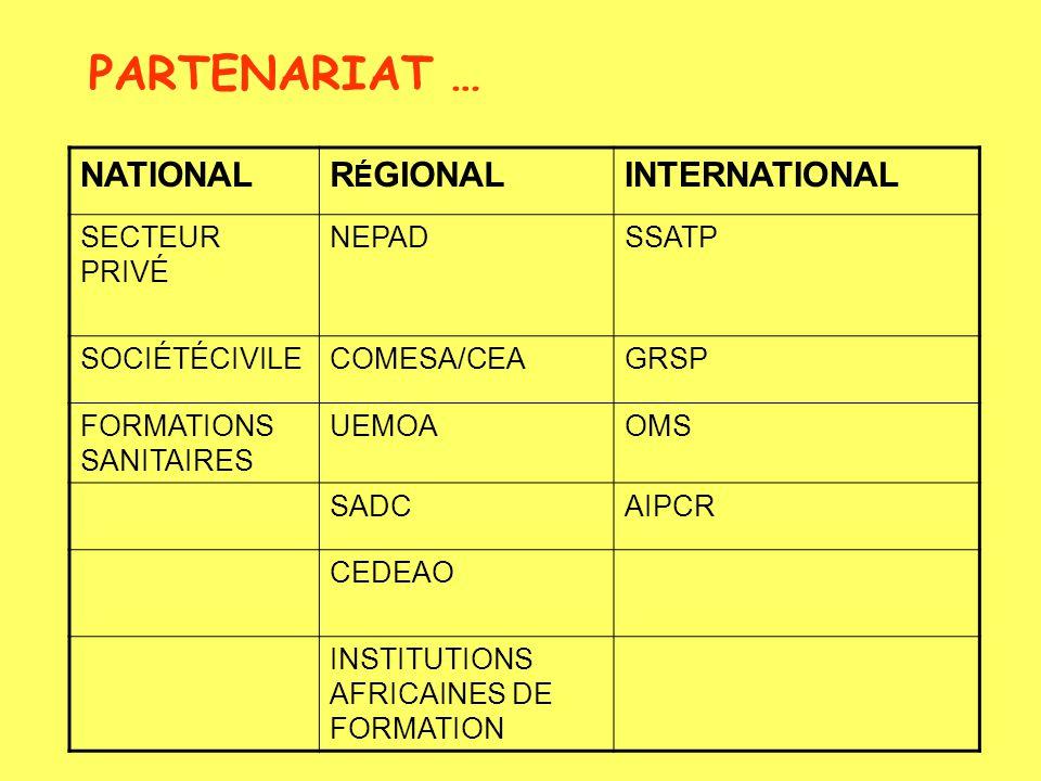 PARTENARIAT … NATIONALR É GIONALINTERNATIONAL SECTEUR PRIVÉ NEPADSSATP SOCIÉTÉCIVILECOMESA/CEAGRSP FORMATIONS SANITAIRES UEMOAOMS SADCAIPCR CEDEAO INSTITUTIONS AFRICAINES DE FORMATION