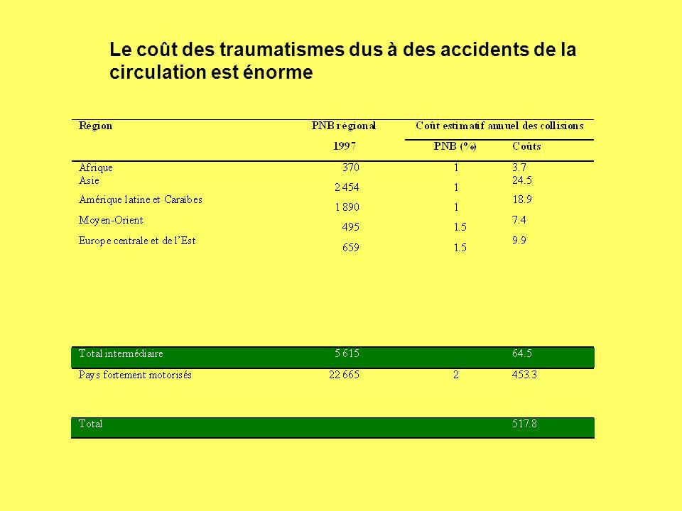 Le coût des traumatismes dus à des accidents de la circulation est énorme