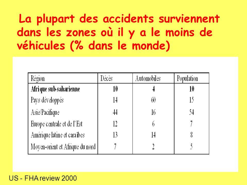 La plupart des accidents surviennent dans les zones où il y a le moins de véhicules (% dans le monde) US - FHA review 2000