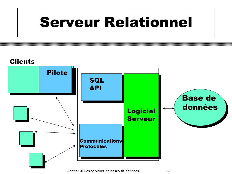 Section 4: Les serveurs de bases de données 55 Serveur Relationnel Logiciel Serveur Logiciel Serveur Clients Base de données Base de données SQL API P