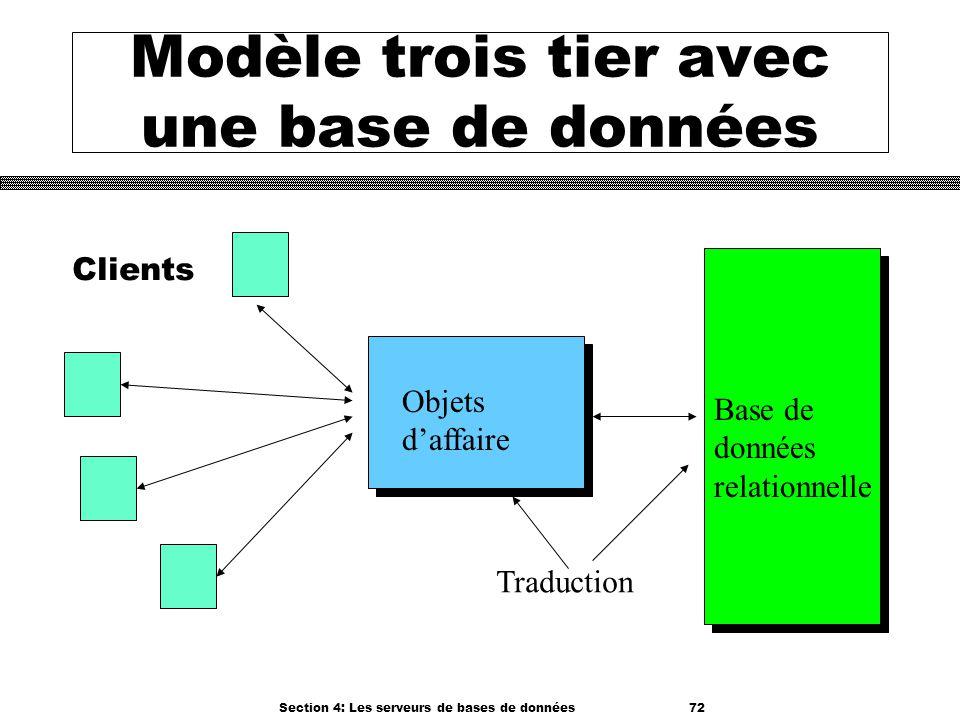 Section 4: Les serveurs de bases de données 72 Modèle trois tier avec une base de données Clients Objets daffaire Base de données relationnelle Traduc