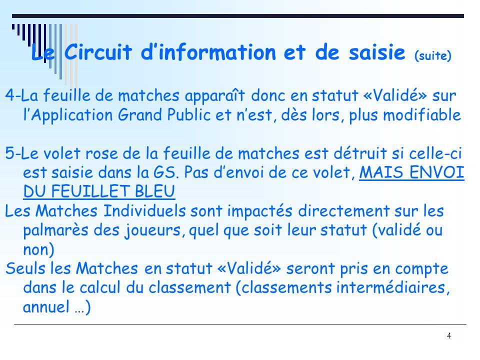 4 Le Circuit dinformation et de saisie (suite) 4-La feuille de matches apparaît donc en statut «Validé» sur lApplication Grand Public et nest, dès lors, plus modifiable 5-Le volet rose de la feuille de matches est détruit si celle-ci est saisie dans la GS.