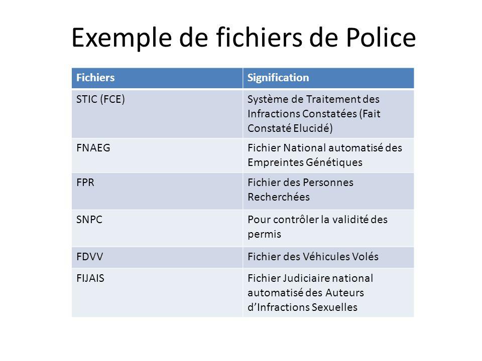 Exemple de fichiers de Police FichiersSignification STIC (FCE)Système de Traitement des Infractions Constatées (Fait Constaté Elucidé) FNAEGFichier Na