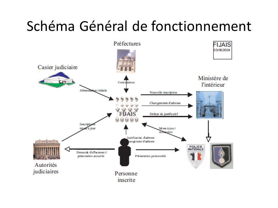 Schéma Général de fonctionnement