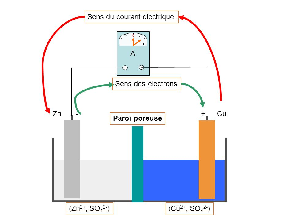 A + 0 Sens du courant électrique CuZn+- Paroi poreuse (Cu 2+, SO 4 2- )(Zn 2+, SO 4 2- ) Sens des électrons