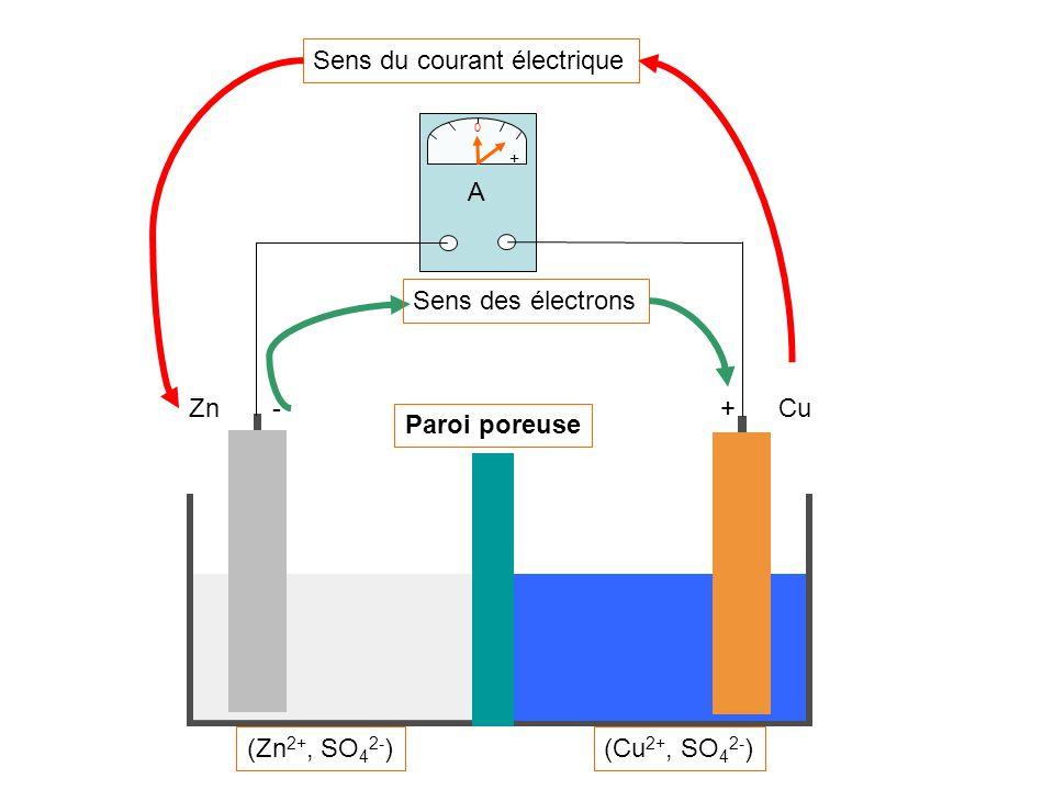 Schéma simplifié CuZn+- Zn 2+ Cu 2+ Cu 2+ + 2 e Cu électrons Zn Un atome de zinc Zn Zn 2+ + 2e Un ion de cuivre II