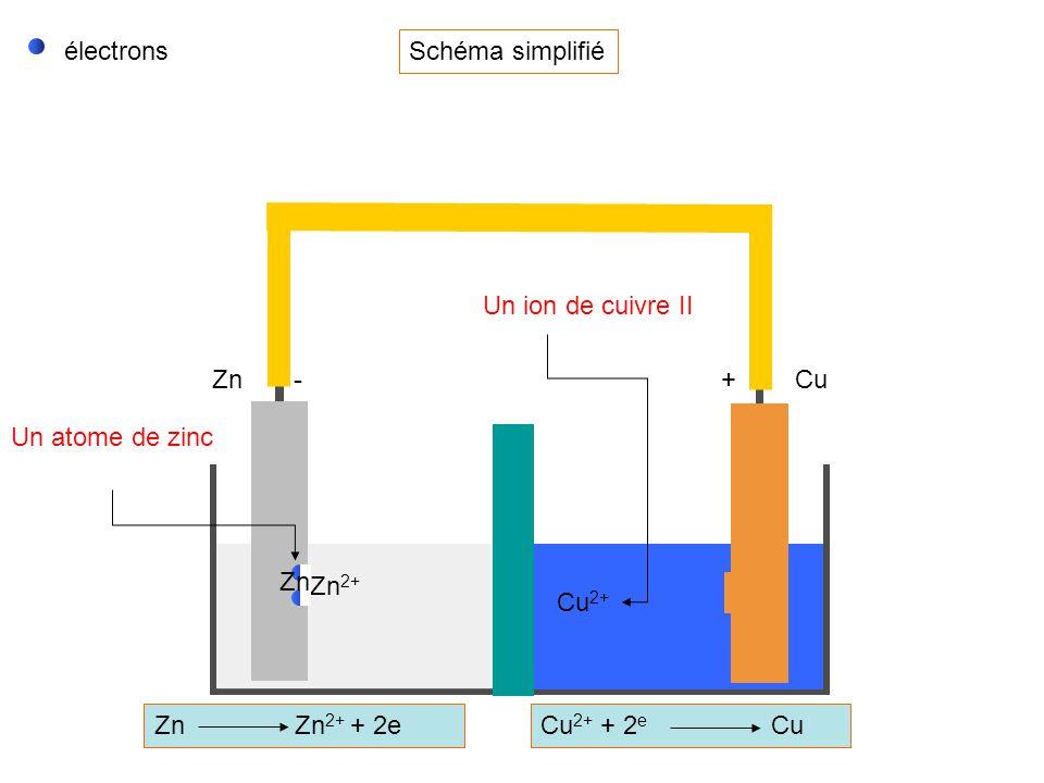 CuZn + - Zn Zn 2+ + 2eCu 2+ + 2e Cu Courant ionique dû aux déplacements des ions : Cu 2+ ; Zn 2+ et SO 4 2- Courant dû aux déplacements des électrons