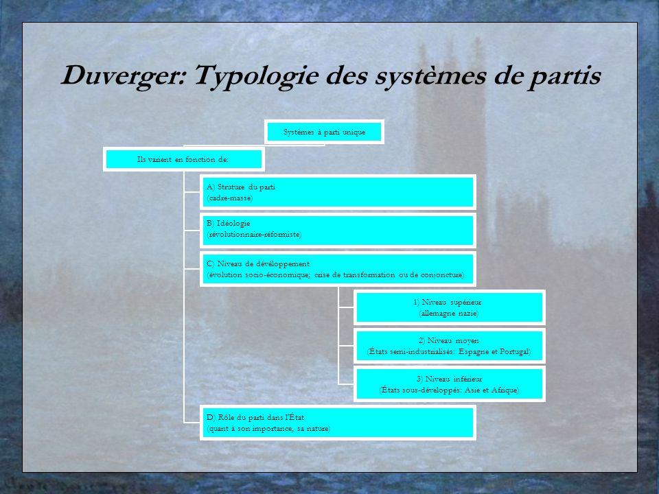 Duverger: Typologie des systèmes de partis Systèmes à parti unique Ils varient en fonction de: A) Struture du parti (cadre-masse) B) Idéologie (révolu