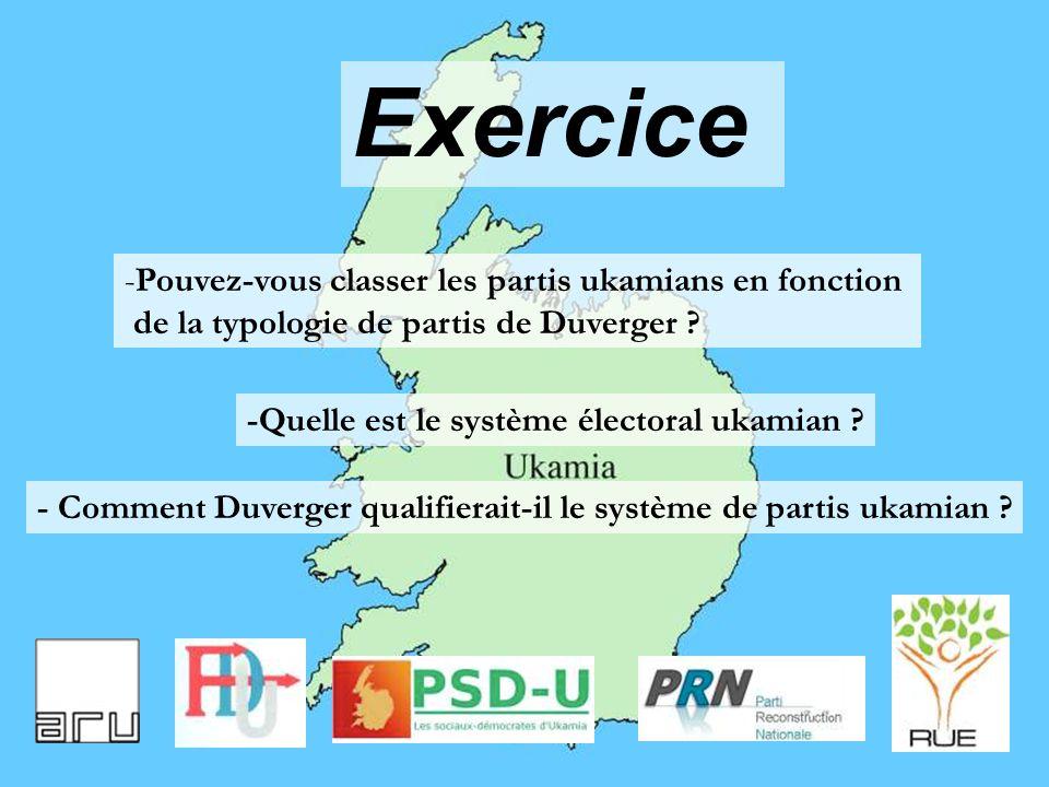 Exercice -Pouvez-vous classer les partis ukamians en fonction de la typologie de partis de Duverger ? -Quelle est le système électoral ukamian ? - Com