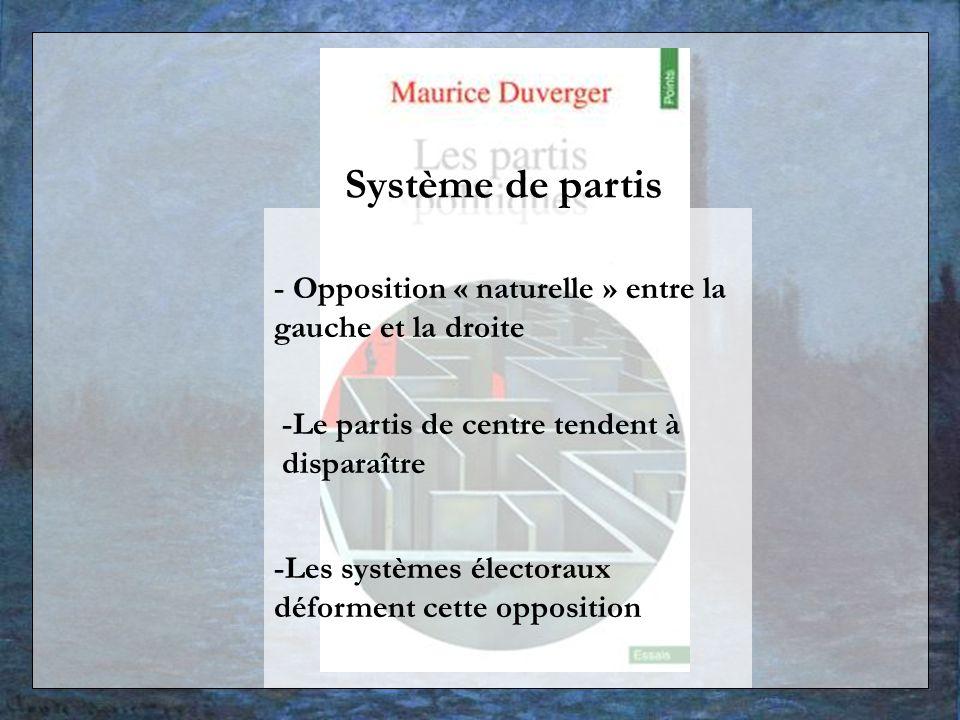 - Opposition « naturelle » entre la gauche et la droite -Le partis de centre tendent à disparaître -Les systèmes électoraux déforment cette opposition