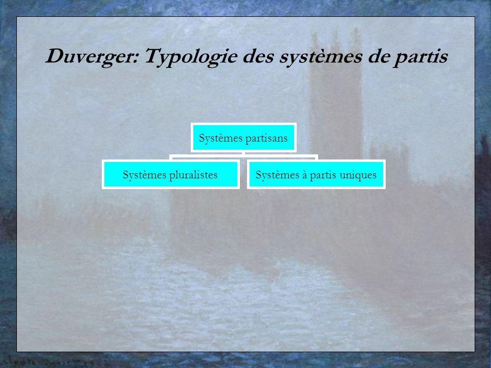 Duverger: Typologie des systèmes de partis Systèmes partisans Systèmes pluralistes Systèmes à partis uniques